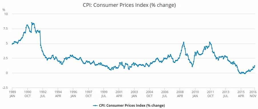 1 In 1860 2019 Uk Inflation Calculator