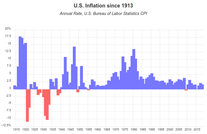U.S. inflation from 1913 to 2018